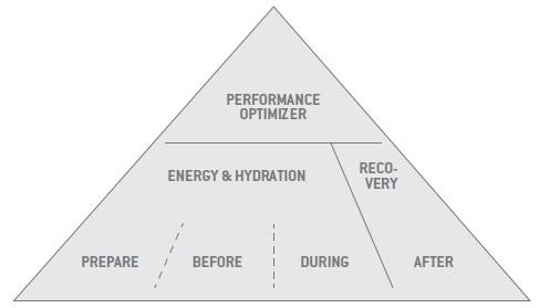 linha energia e endurance da sponser
