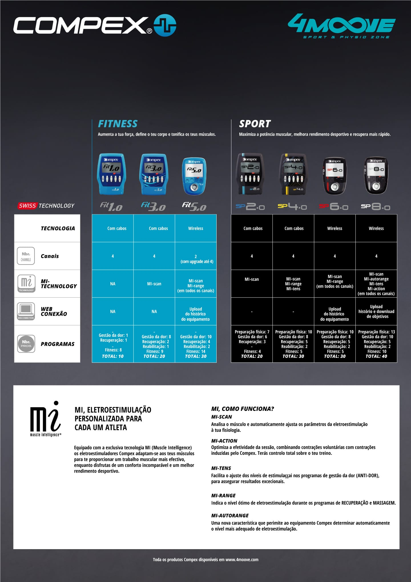 comparar programas e características dos Eletroestimuladores Compex